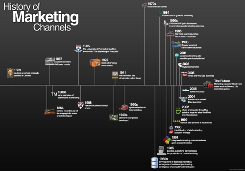 The History of Marketing channels
