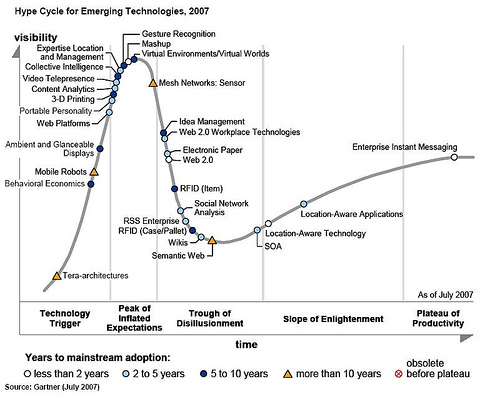 gartner cycle technologique