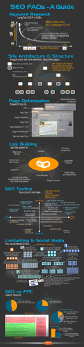 SEO en une image | Le Marketing sur le Web