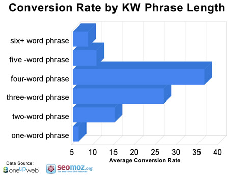 Conversion Rate by Keyword Phrase Lenght