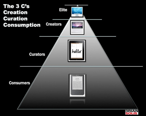The 3 C's: Creation. Curation. Consumption