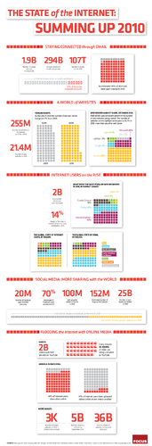 State of the Internet: Summing up 2010 (Infographic)