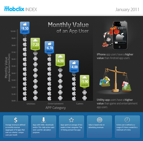 """Infographie: Android Users Click More Ads, Yet iPhone Users Deemed """"More Valuable"""""""