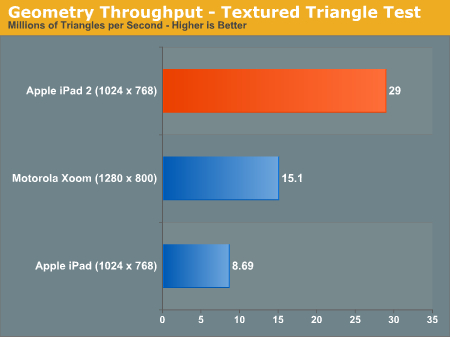 Apple iPad 2 GPU Performance Explored: PowerVR SGX543MP2 Benchmarked - AnandTech :: Your Source for