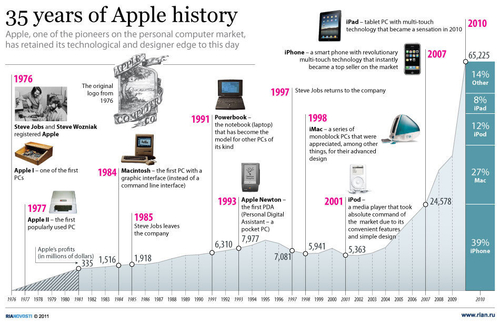 35 years of Apple history