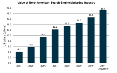 Search Marketing To Grow 16% This Year [REPORT]