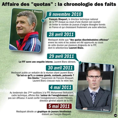 Affaire Laurent Blanc (Quotas): Chronologie des faits...