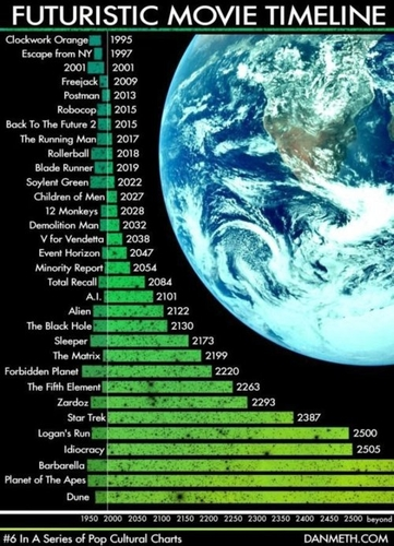 The futuristic movie timeline