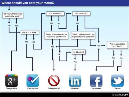 Where should you post your status ?