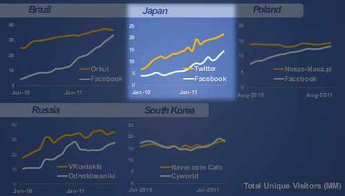 Japan is one of seven markets in the world where Facebook is not the leading social network