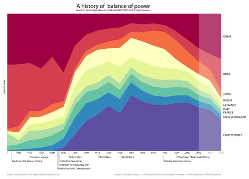History of power