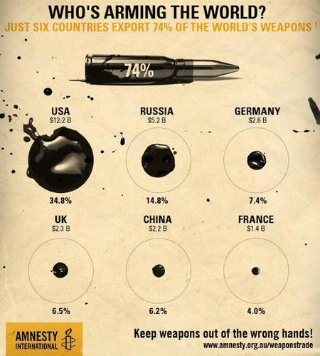 Who's arming the world?