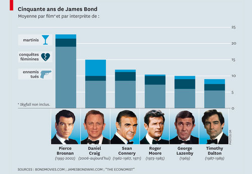 les James Bond se suivent…