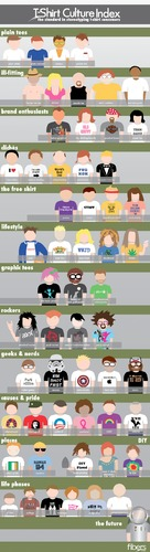 T-Shirt Culture Index - T-Shirt Stereotypes | Via @fibers