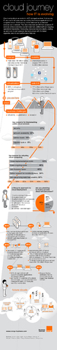 Infographic: The future of the Cloud | eyeOS Blog
