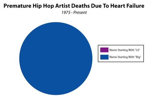 Premature Hip Hop artist deaths due to heart failure