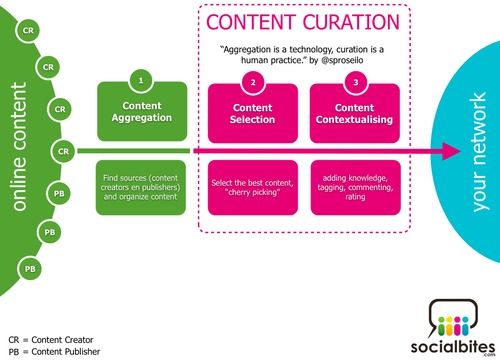 Content Curation Tools | Social Media Today