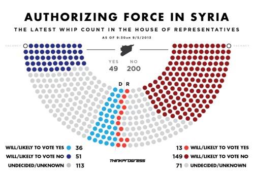 Will Congress Support Military Action In Syria?