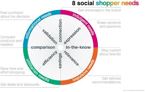 What Social Shoppers Want - A Research Study by Leo Burnett