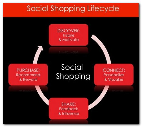 Social Shopping » Pikaba Blog