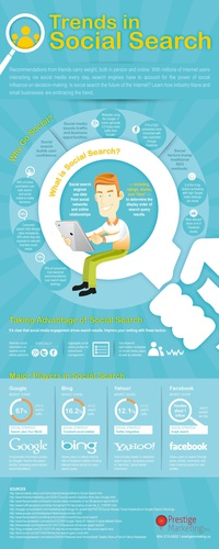 Why marketers need to care about Social Search Infographic