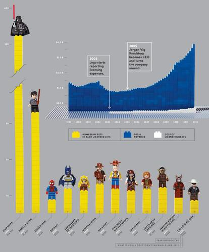 How licensing deals helped Lego become the world's most profitable toymaker