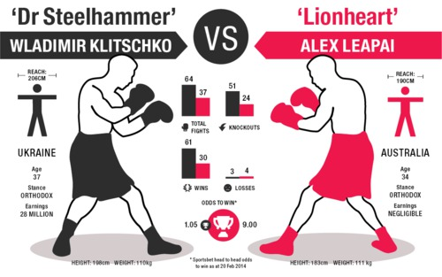 leapai vs klitschko : the infography