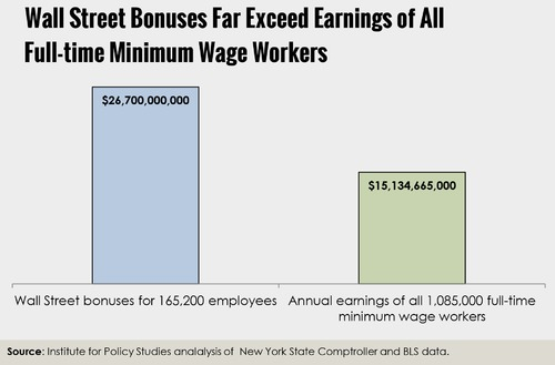 Wall Street Makes More in Bonuses Than Every American Combined Working on Minimum Wage