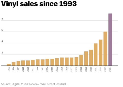 Vinyl record sales in 2014 were the highest they've been since 1993 - Vox