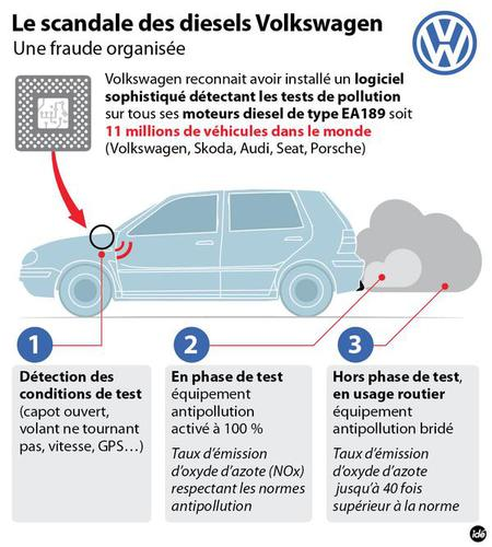 Illustration pour comprendre la fraude aux tests de pollution de Volkswagen.