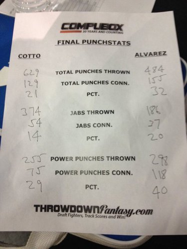 Cotto vs Canelo : Scorecards were a joke