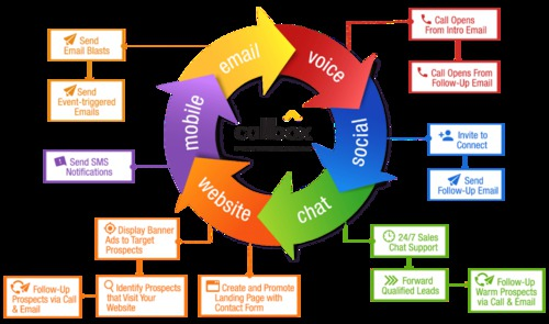 Multi-Channel Marketing - Multiple Channels for Prospecting - Callbox