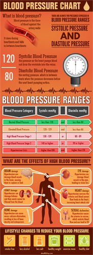 Blood Pressure Chart with Latest Blood Pressure Guidelines