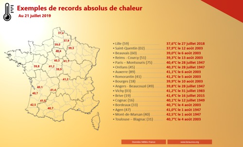 Records absolus mais pas de médailles :-(