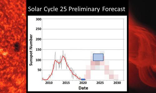 Solar Cycle 25 Preliminary Forecast