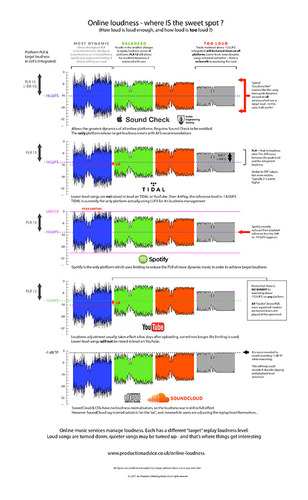 Loudness online - how loud is loud enough, and how loud is too loud ?