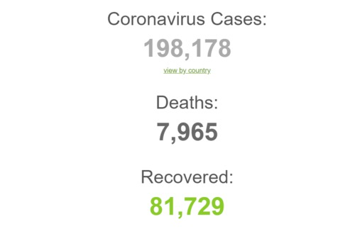 Coronavirus Cases: 198,178 Deaths: 7,965 Recovered:  81,729