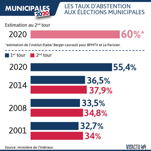 Municipales 2020 : Très fort taux d'abstention