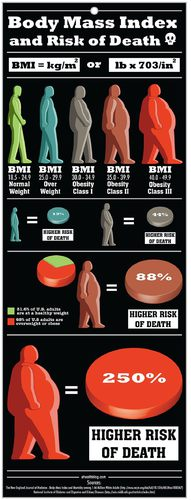BMI Calculator for Women and Men
